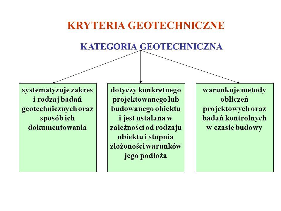 KRYTERIA GEOTECHNICZNE KATEGORIA GEOTECHNICZNA