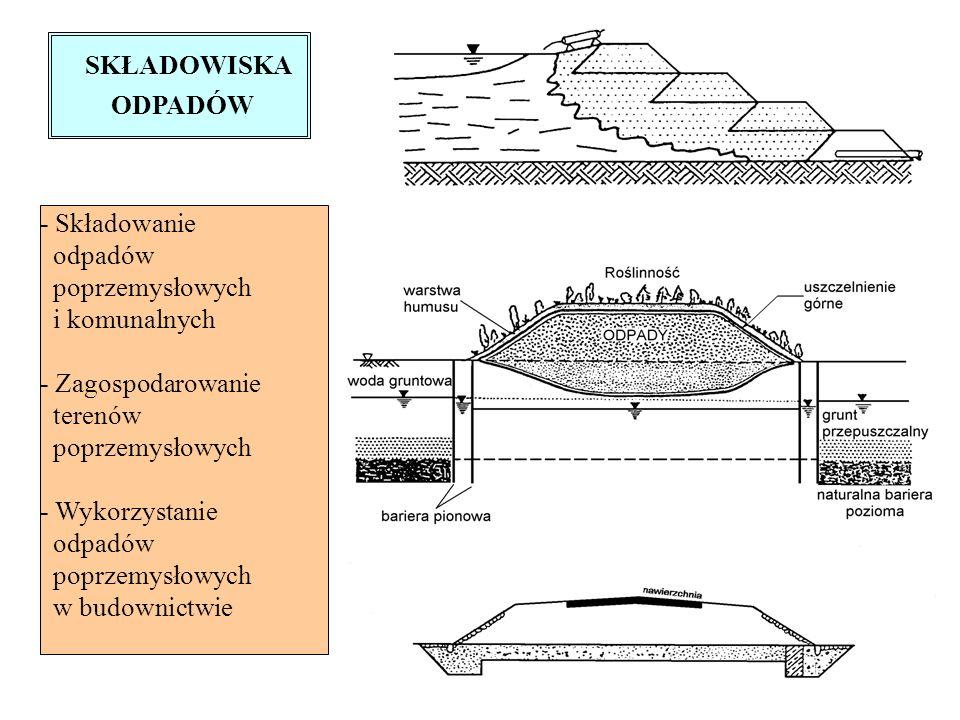 SKŁADOWISKA ODPADÓW. - Składowanie. odpadów. poprzemysłowych. i komunalnych. - Zagospodarowanie.