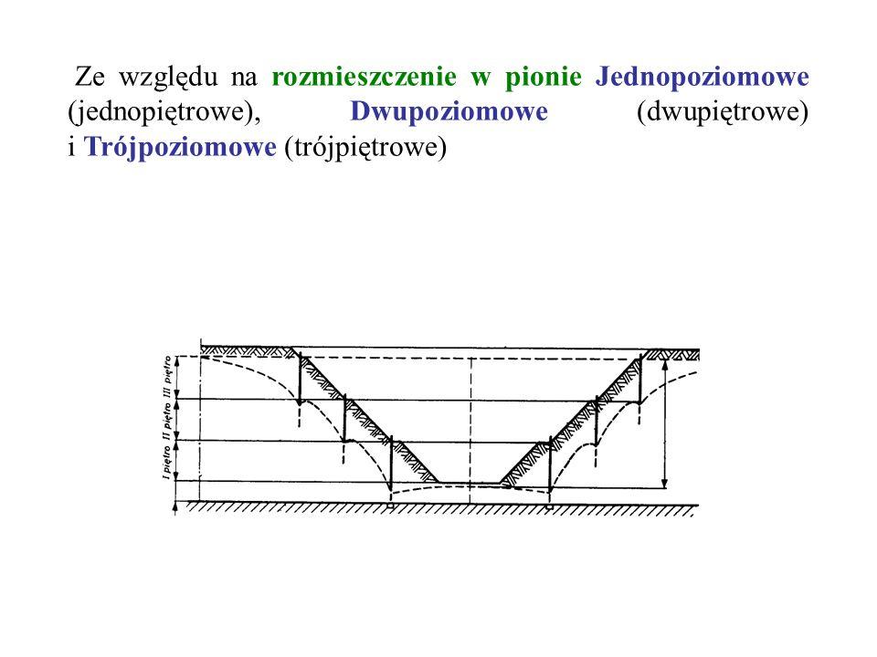 Ze względu na rozmieszczenie w pionie Jednopoziomowe (jednopiętrowe), Dwupoziomowe (dwupiętrowe) i Trójpoziomowe (trójpiętrowe)