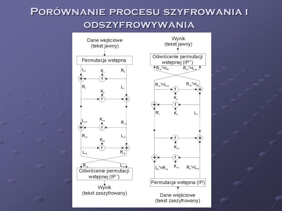 Porównanie procesu szyfrowania i odszyfrowywania
