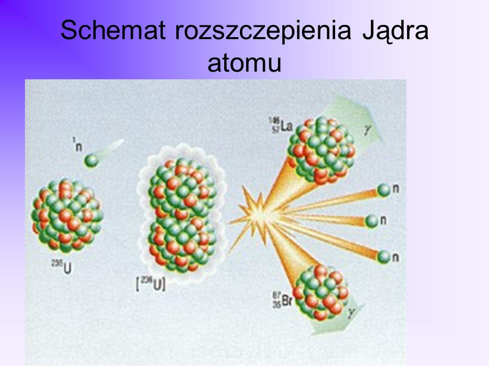 Schemat rozszczepienia Jądra atomu
