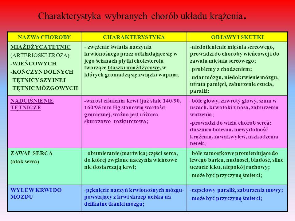 Charakterystyka wybranych chorób układu krążenia.