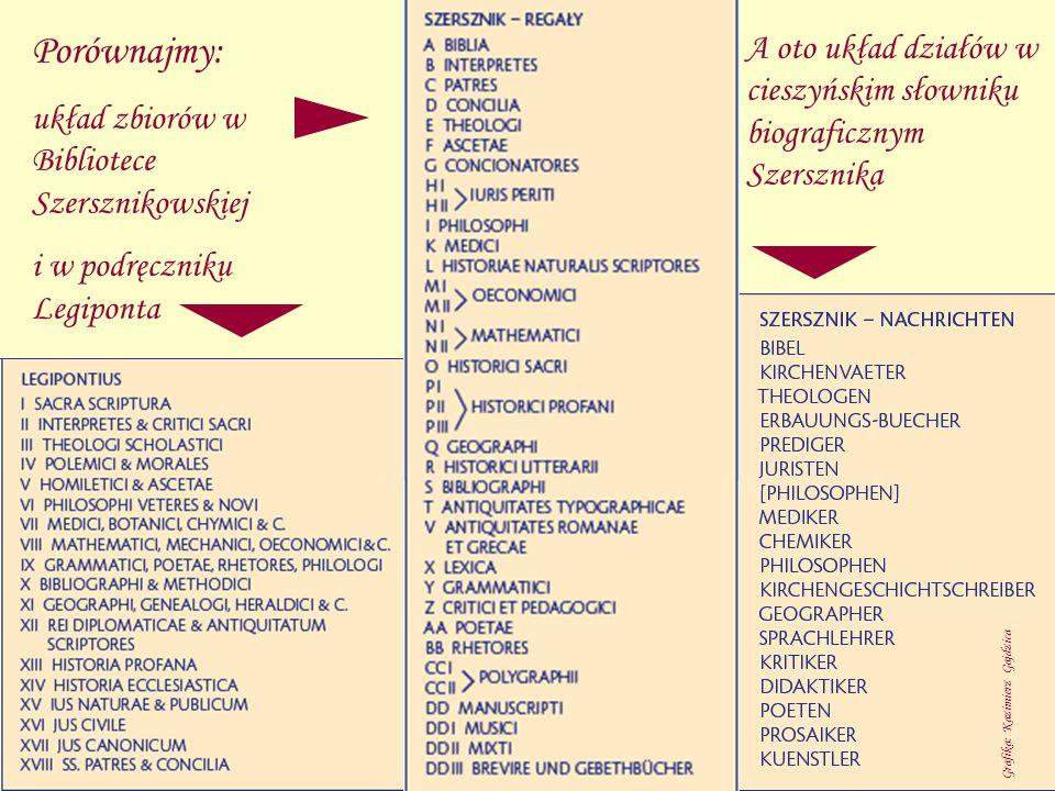 Porównajmy: układ zbiorów w Bibliotece Szersznikowskiej. i w podręczniku Legiponta.