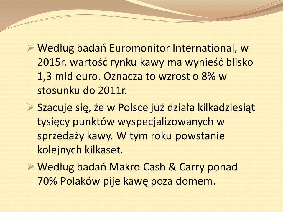 Według badań Euromonitor International, w 2015r