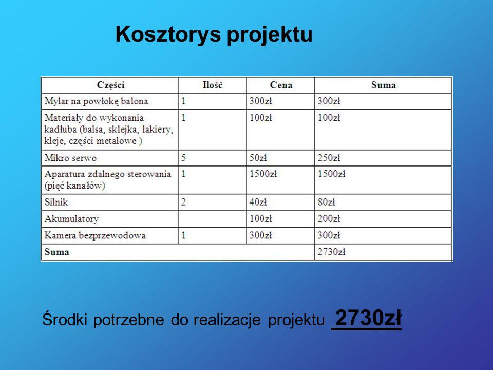 Kosztorys projektu Środki potrzebne do realizacje projektu 2730zł