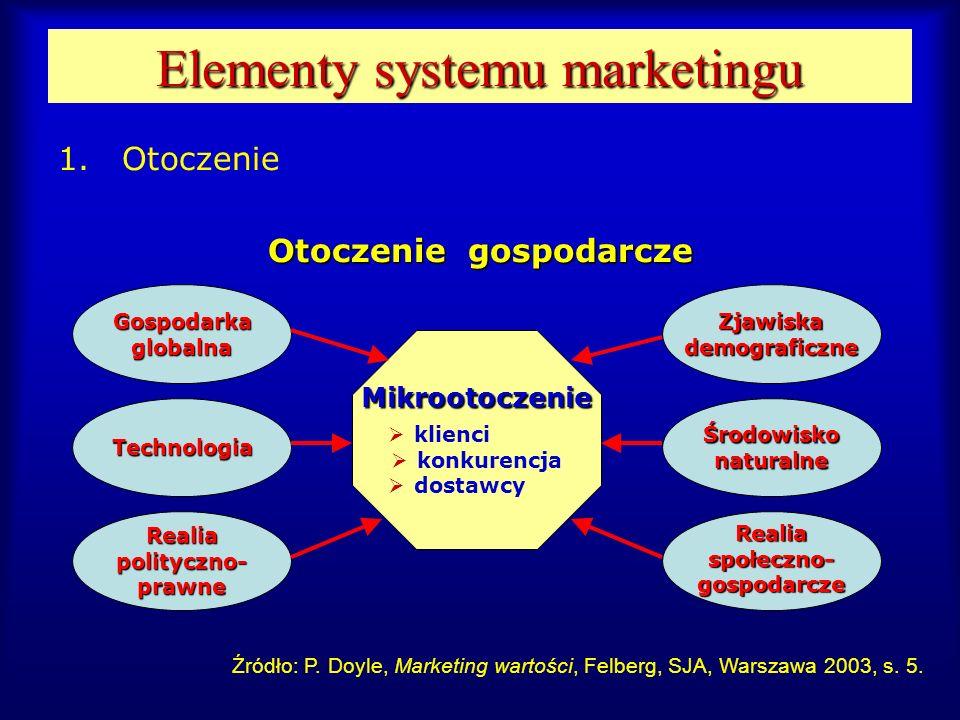 Elementy systemu marketingu