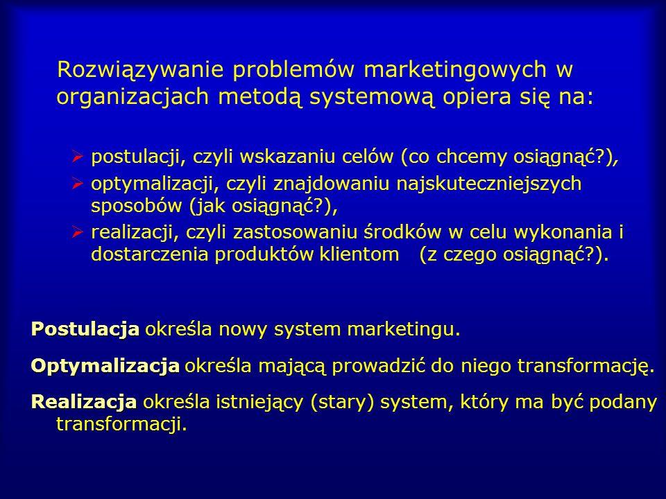 Rozwiązywanie problemów marketingowych w organizacjach metodą systemową opiera się na: