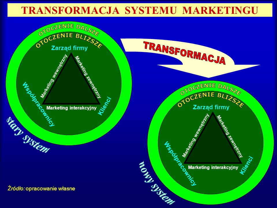 TRANSFORMACJA SYSTEMU MARKETINGU