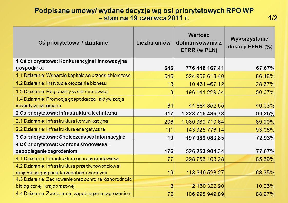 Podpisane umowy/ wydane decyzje wg osi priorytetowych RPO WP