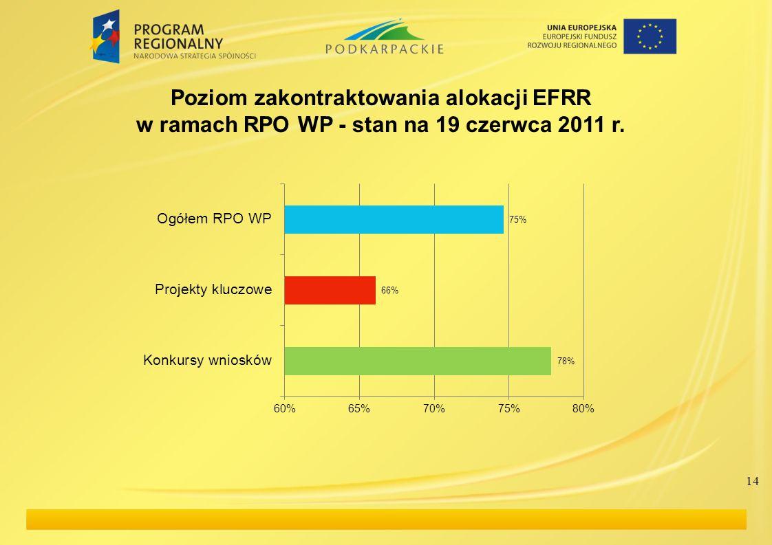Poziom zakontraktowania alokacji EFRR w ramach RPO WP - stan na 19 czerwca 2011 r.