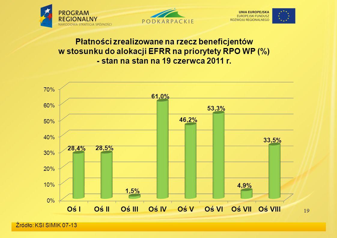 Płatności zrealizowane na rzecz beneficjentów w stosunku do alokacji EFRR na priorytety RPO WP (%) - stan na stan na 19 czerwca 2011 r.