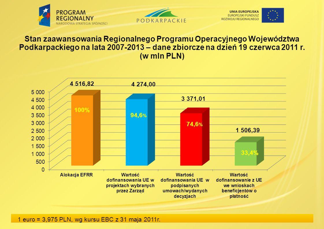 Stan zaawansowania Regionalnego Programu Operacyjnego Województwa Podkarpackiego na lata 2007-2013 – dane zbiorcze na dzień 19 czerwca 2011 r.