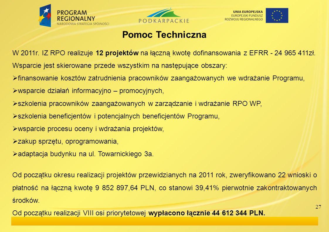 Pomoc Techniczna W 2011r. IZ RPO realizuje 12 projektów na łączną kwotę dofinansowania z EFRR - 24 965 411zł.