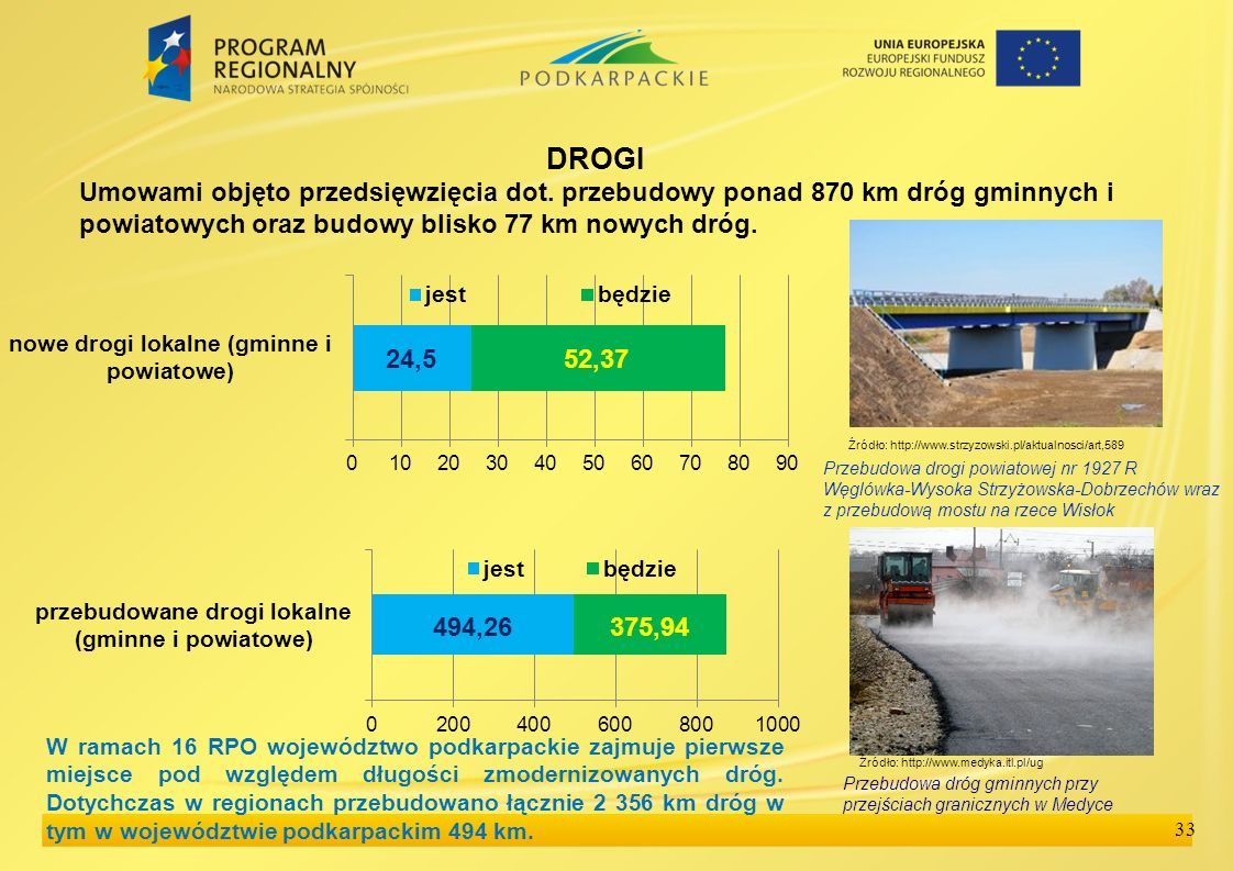 DROGI Umowami objęto przedsięwzięcia dot. przebudowy ponad 870 km dróg gminnych i powiatowych oraz budowy blisko 77 km nowych dróg.