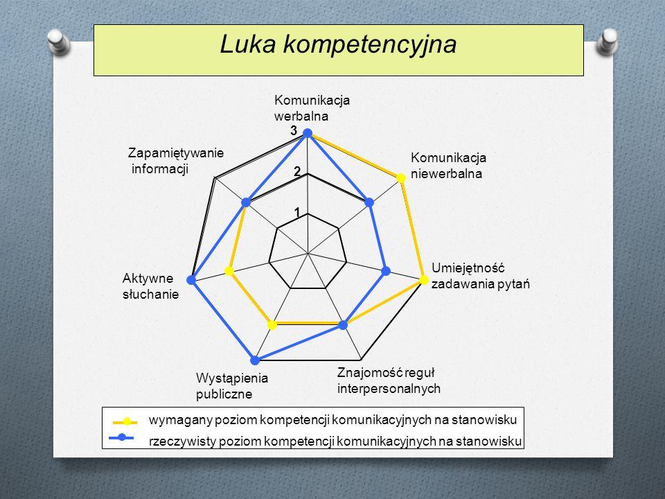 Luka kompetencyjna Komunikacja werbalna 3 Zapamiętywanie Komunikacja