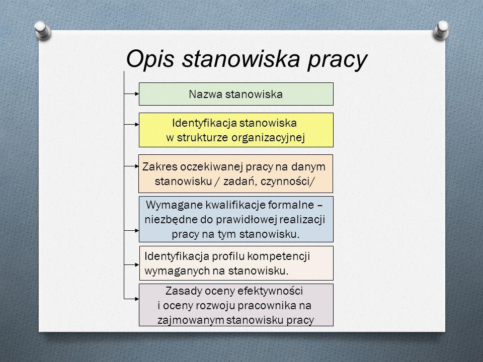 Opis stanowiska pracy Nazwa stanowiska Identyfikacja stanowiska