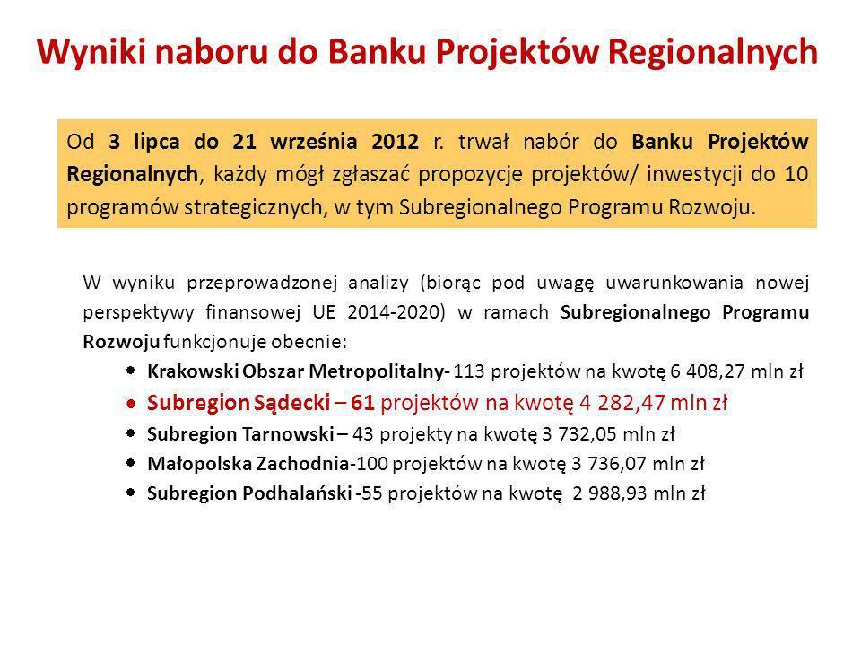 Wyniki naboru do Banku Projektów Regionalnych