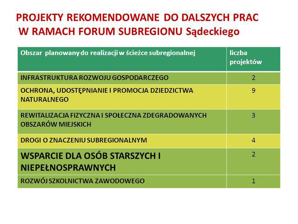 PROJEKTY REKOMENDOWANE DO DALSZYCH PRAC W RAMACH FORUM SUBREGIONU Sądeckiego