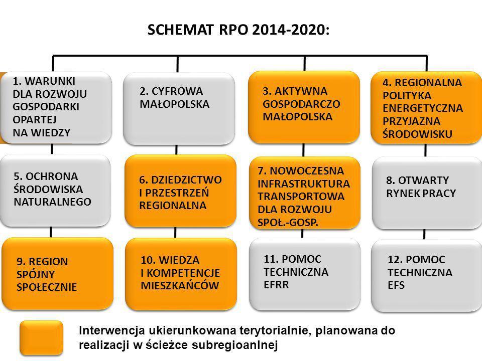 SCHEMAT RPO 2014-2020: 1. Warunki dla rozwoju gospodarki opartej na wiedzy. 4. Regionalna polityka energetyczna przyjazna środowisku.