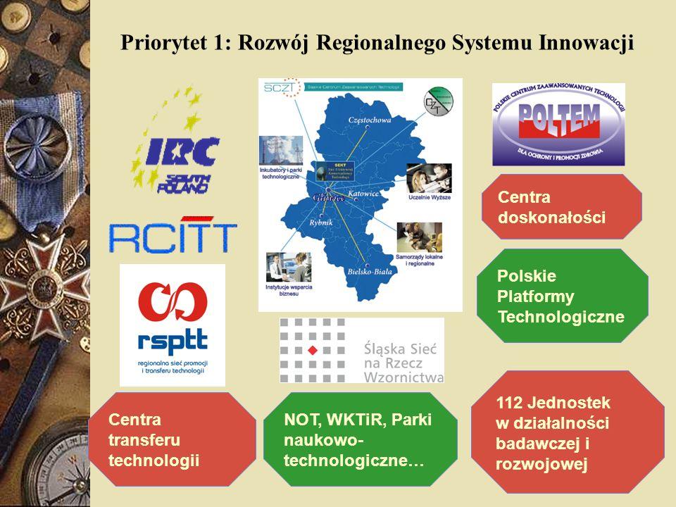 Priorytet 1: Rozwój Regionalnego Systemu Innowacji