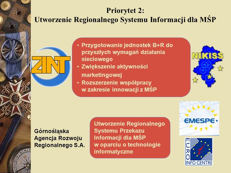 Priorytet 2: Utworzenie Regionalnego Systemu Informacji dla MŚP