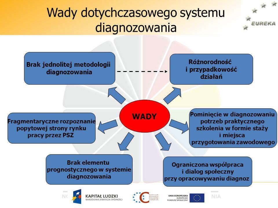 Wady dotychczasowego systemu diagnozowania