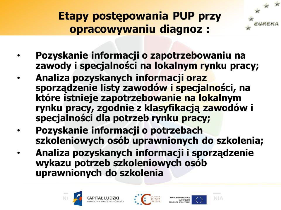 Etapy postępowania PUP przy opracowywaniu diagnoz :