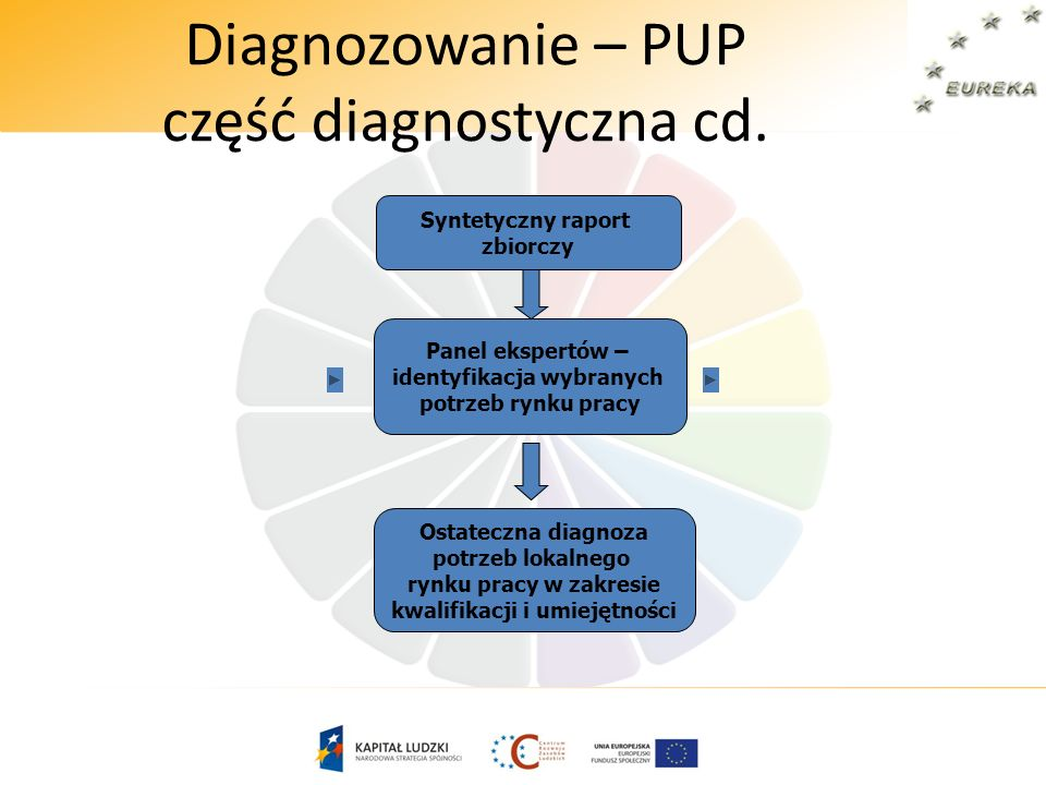 Diagnozowanie – PUP część diagnostyczna cd.