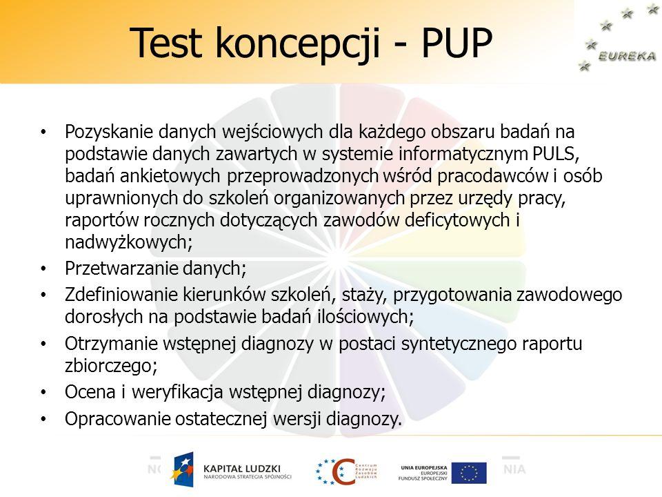 Test koncepcji - PUP