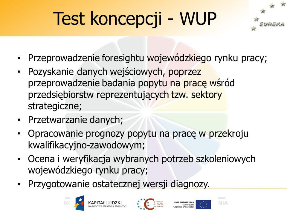 Test koncepcji - WUP Przeprowadzenie foresightu wojewódzkiego rynku pracy;
