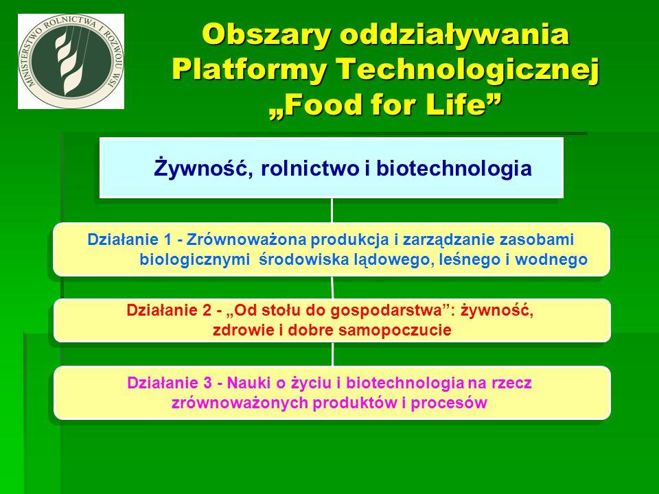 """Obszary oddziaływania Platformy Technologicznej """"Food for Life"""