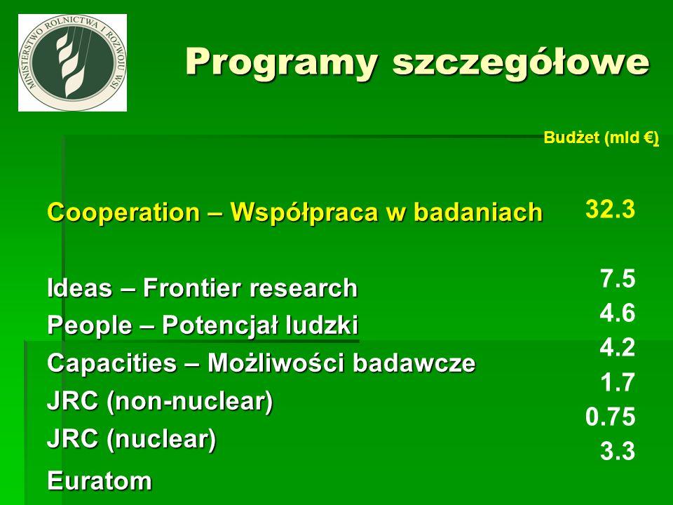 Programy szczegółowe Cooperation – Współpraca w badaniach 32.3