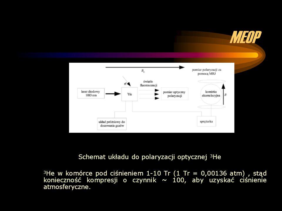 Schemat układu do polaryzacji optycznej 3He