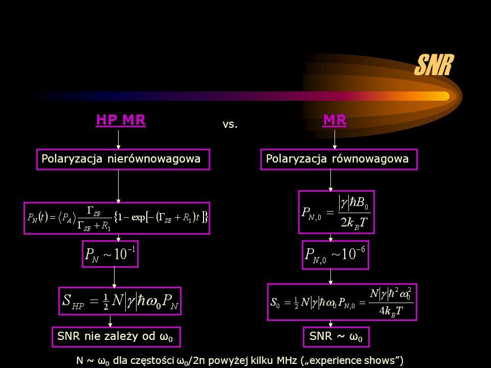 SNR HP MR MR vs. Polaryzacja nierównowagowa Polaryzacja równowagowa
