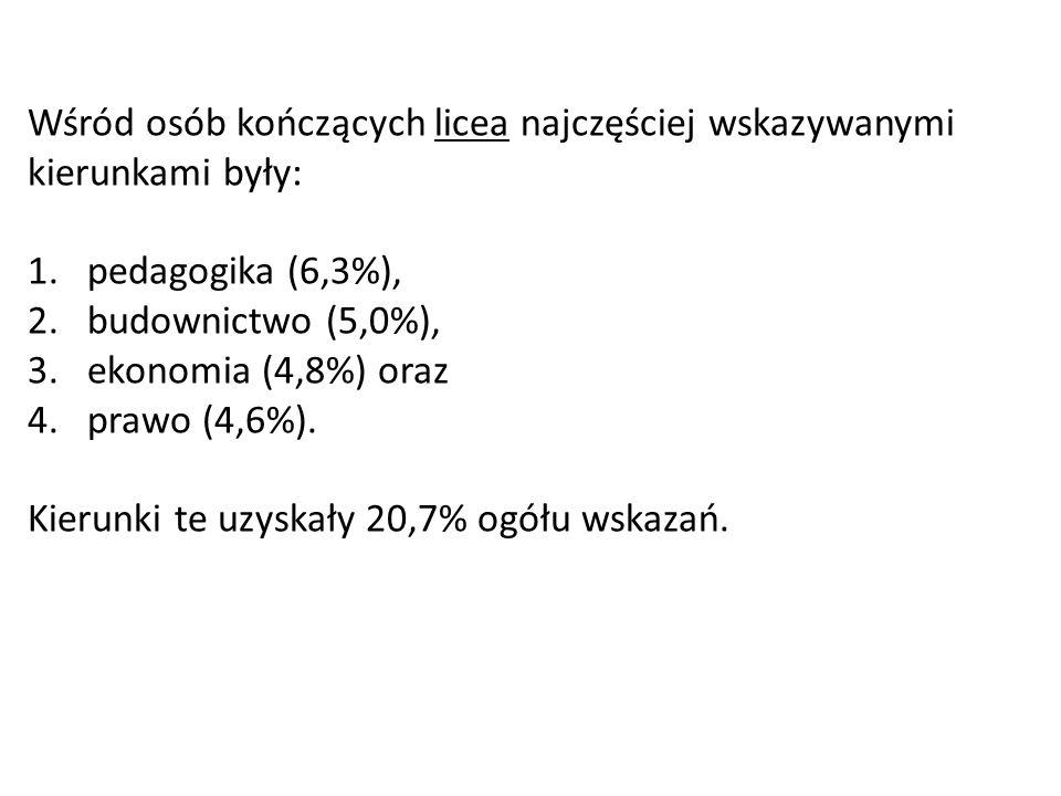 Wśród osób kończących licea najczęściej wskazywanymi kierunkami były: