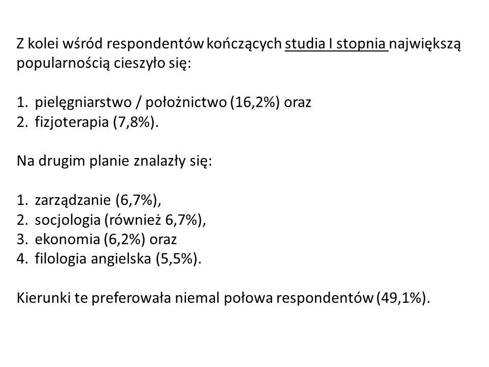 Z kolei wśród respondentów kończących studia I stopnia największą popularnością cieszyło się: