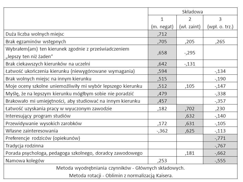 Duża liczba wolnych miejsc ,712 Brak egzaminów wstępnych ,705 ,205