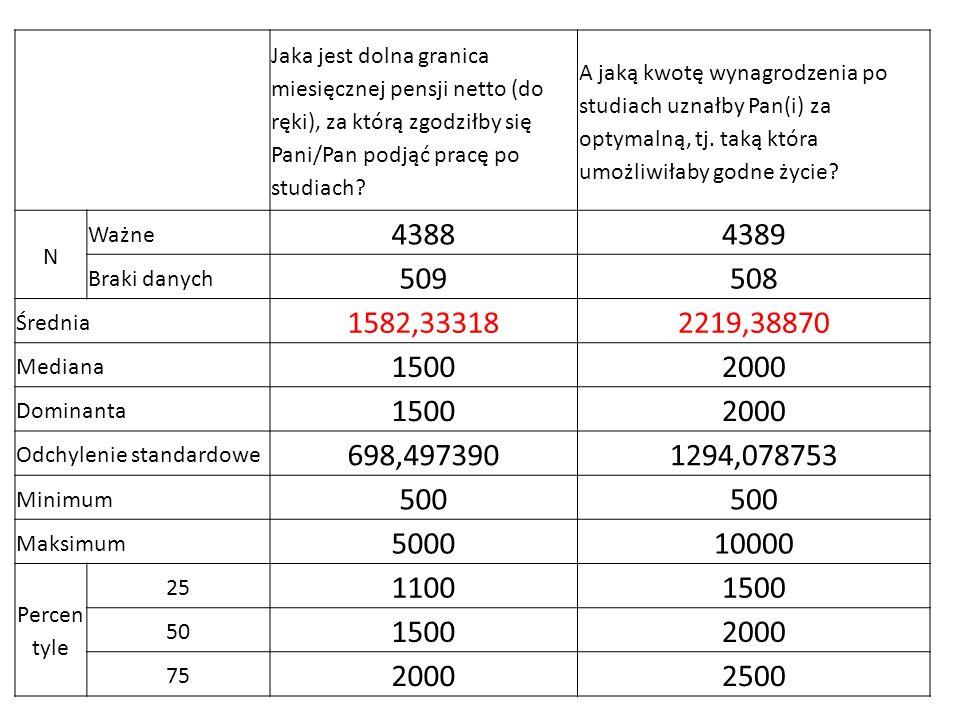Jaka jest dolna granica miesięcznej pensji netto (do ręki), za którą zgodziłby się Pani/Pan podjąć pracę po studiach