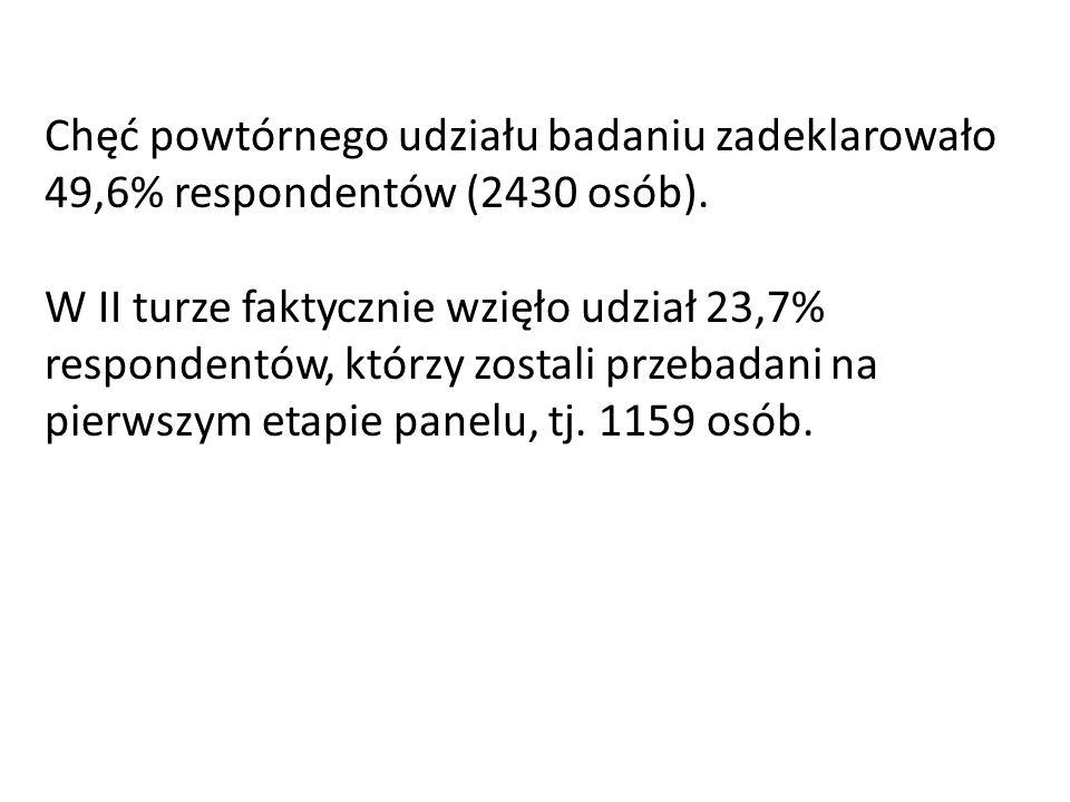 Chęć powtórnego udziału badaniu zadeklarowało 49,6% respondentów (2430 osób).