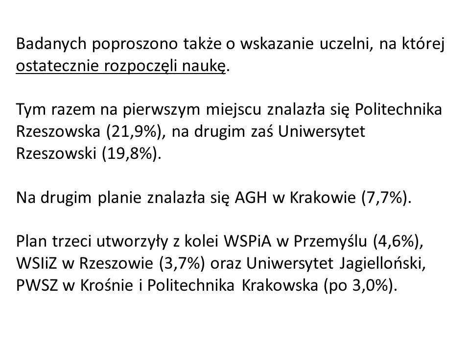 Badanych poproszono także o wskazanie uczelni, na której ostatecznie rozpoczęli naukę.
