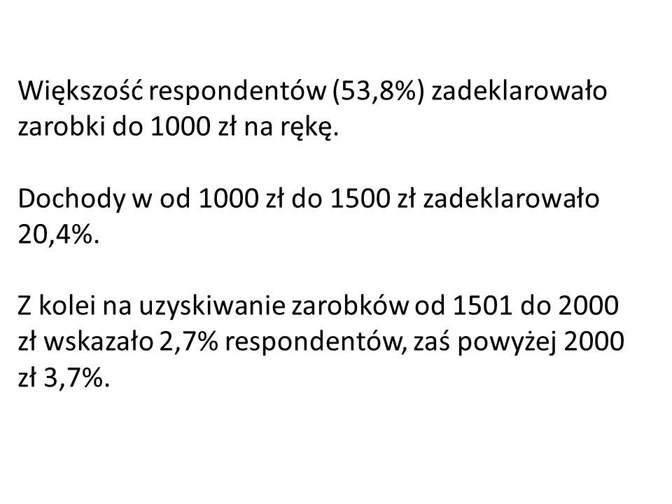 Większość respondentów (53,8%) zadeklarowało zarobki do 1000 zł na rękę.