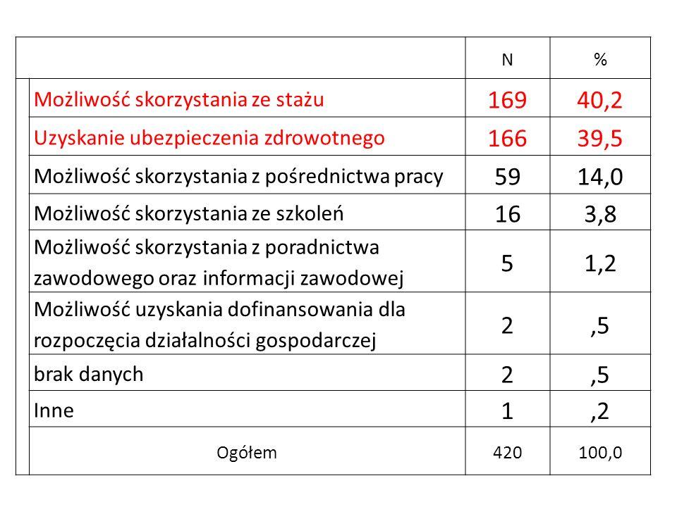 N% Możliwość skorzystania ze stażu. 169. 40,2. Uzyskanie ubezpieczenia zdrowotnego. 166. 39,5. Możliwość skorzystania z pośrednictwa pracy.