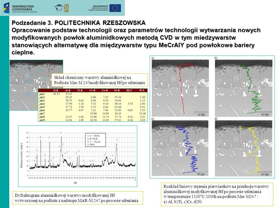 Podzadanie 3. POLITECHNIKA RZESZOWSKA Opracowanie podstaw technologii oraz parametrów technologii wytwarzania nowych modyfikowanych powłok aluminidkowych metodą CVD w tym miedzywarstw stanowiących alternatywę dla międzywarstw typu MeCrAlY pod powłokowe bariery cieplne.
