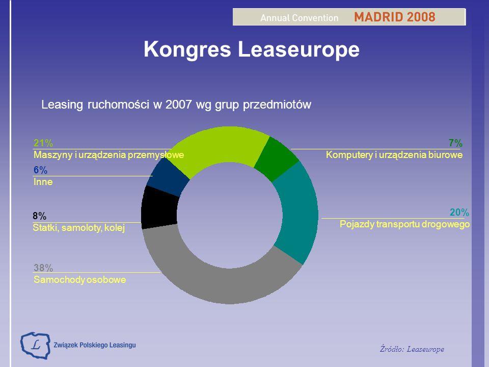Kongres Leaseurope Leasing ruchomości w 2007 wg grup przedmiotów 21%