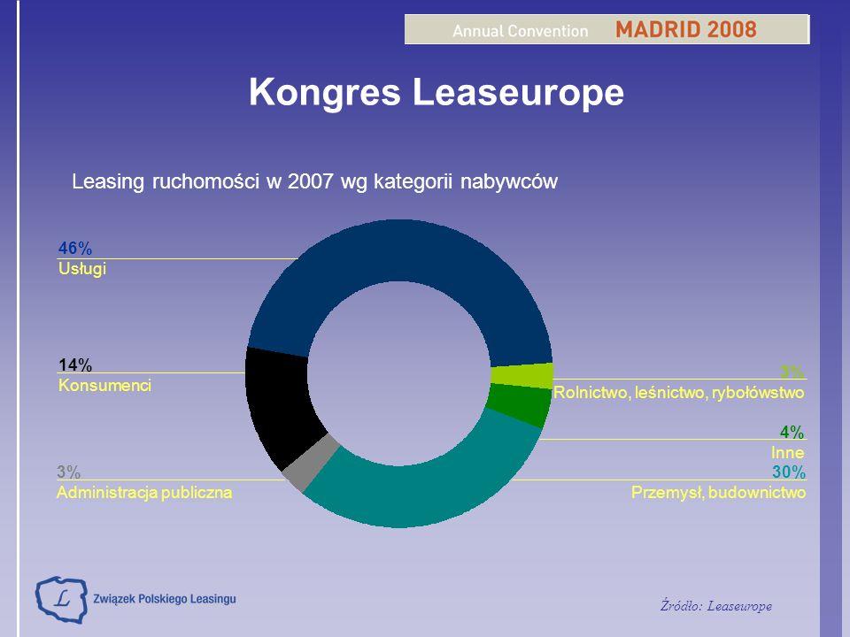 Kongres Leaseurope Leasing ruchomości w 2007 wg kategorii nabywców 46%