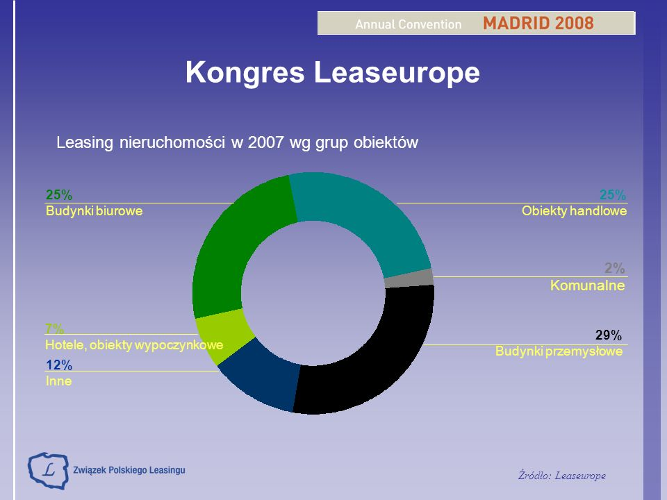 Kongres Leaseurope Leasing nieruchomości w 2007 wg grup obiektów 2%