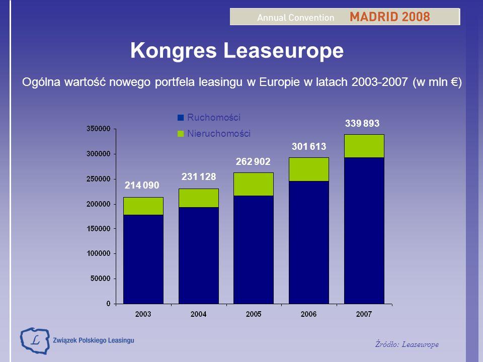Kongres Leaseurope ■ Ruchomości ■ Nieruchomości