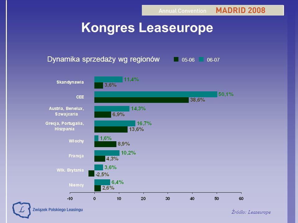 Kongres Leaseurope ■ 05-06 ■ 06-07 Dynamika sprzedaży wg regionów
