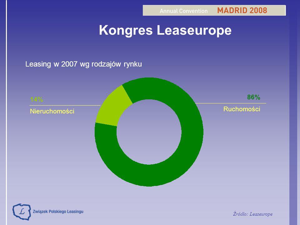 Kongres Leaseurope Leasing w 2007 wg rodzajów rynku 86% 14% Ruchomości