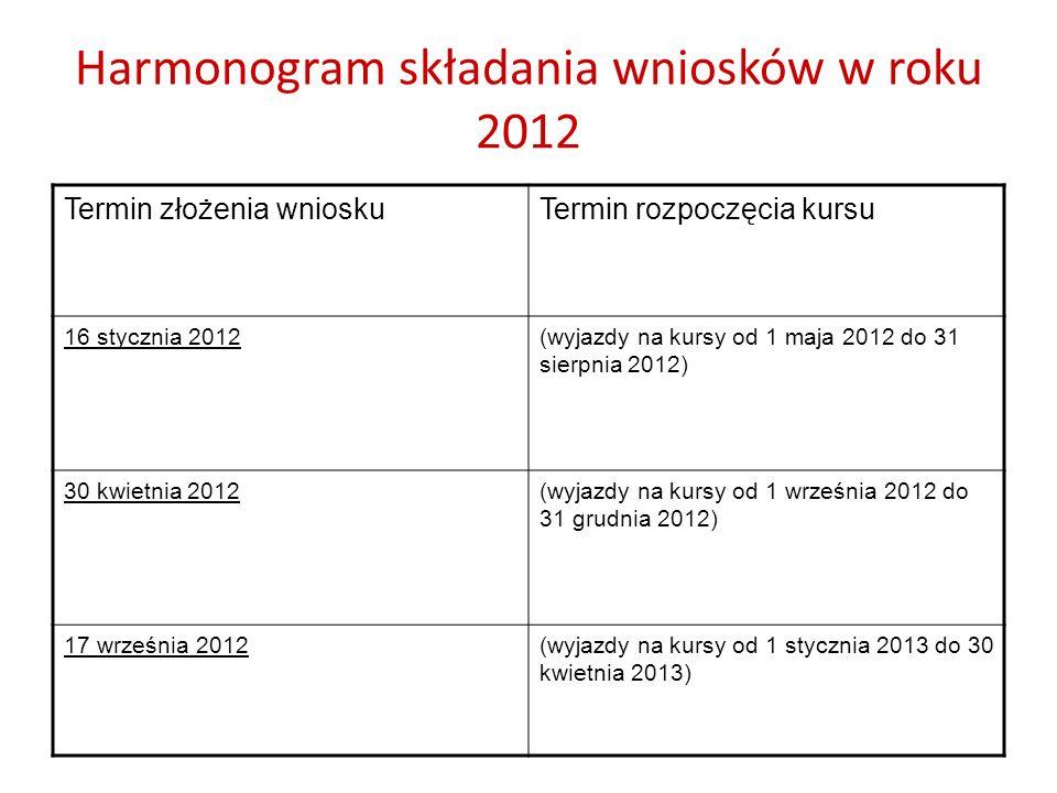 Harmonogram składania wniosków w roku 2012